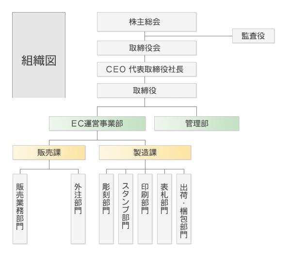 ハンコヤドットコム 組織図